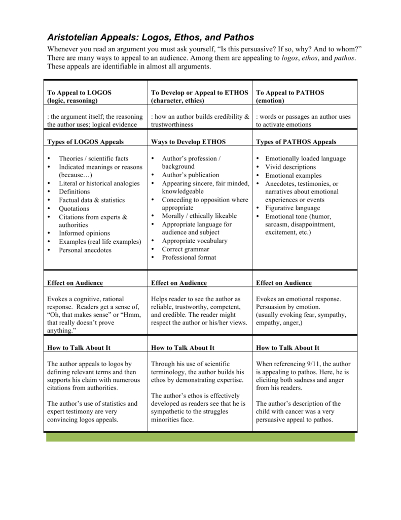 05 Ethos Pathos Logos Handout And Lesson Plan As Well As Introduction To Ethos Pathos And Logos Worksheet Answers