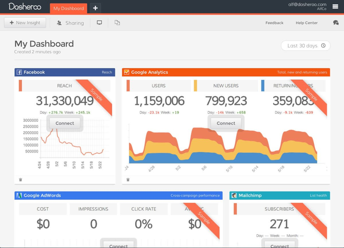 22 Best Kpi Dashboard Software & Tools (Reviewed) | Scoro Also Free Kpi Dashboard Software