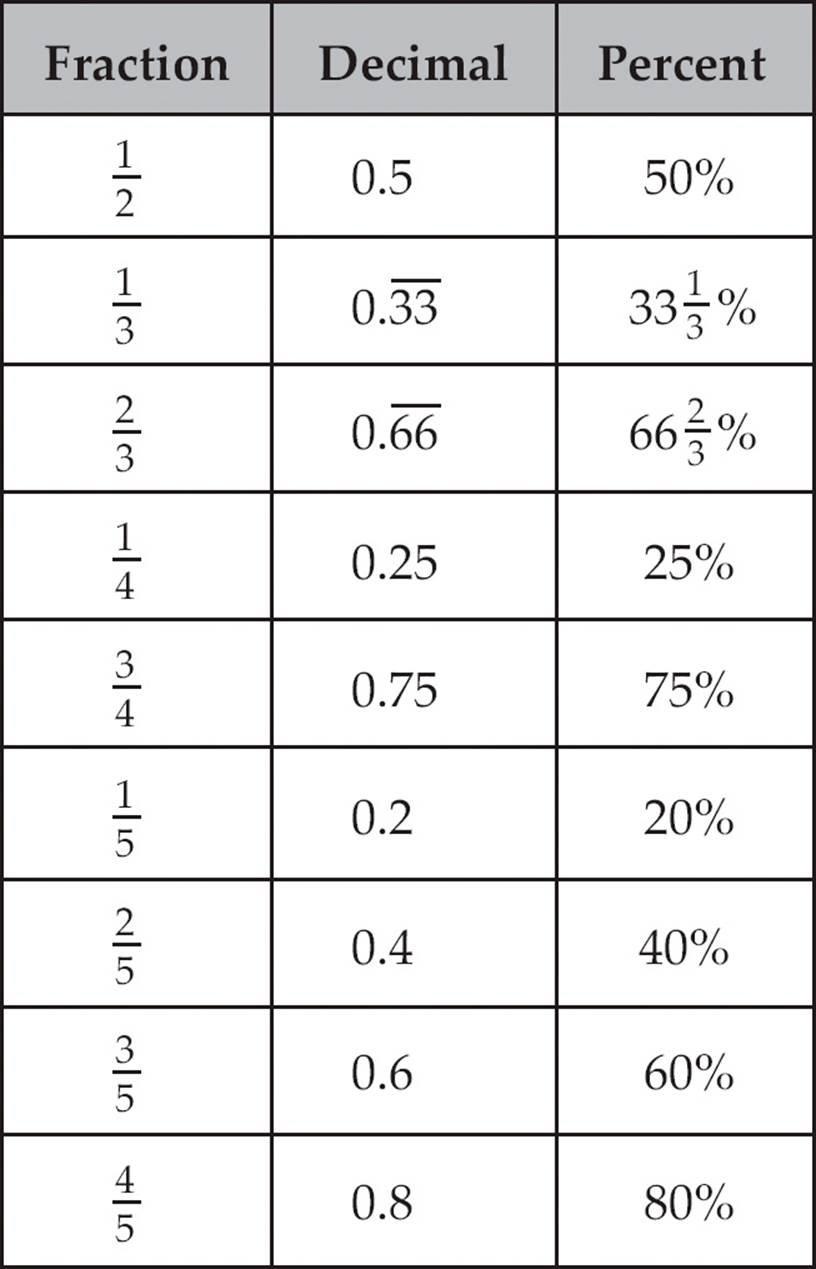 50 Grade Math Converting Percents To Decimals Worksheets Decimals Together With Fraction Decimal Percent Worksheet