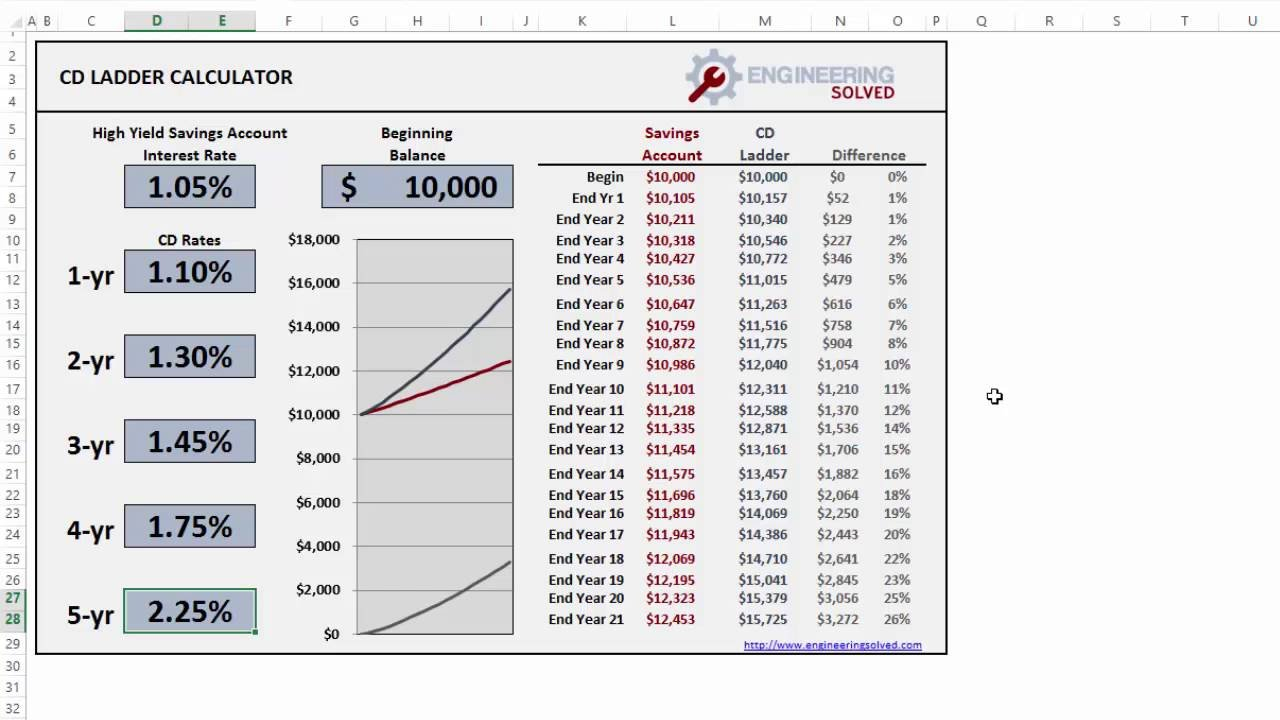7. Cd Ladder   Simplified   Youtube Or Cd Ladder Excel Spreadsheet