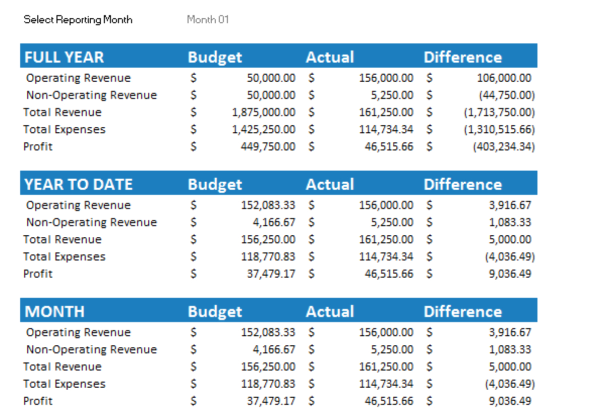 7 Free Small Business Budget Templates  Fundbox Blog Within Business Budgeting Worksheets