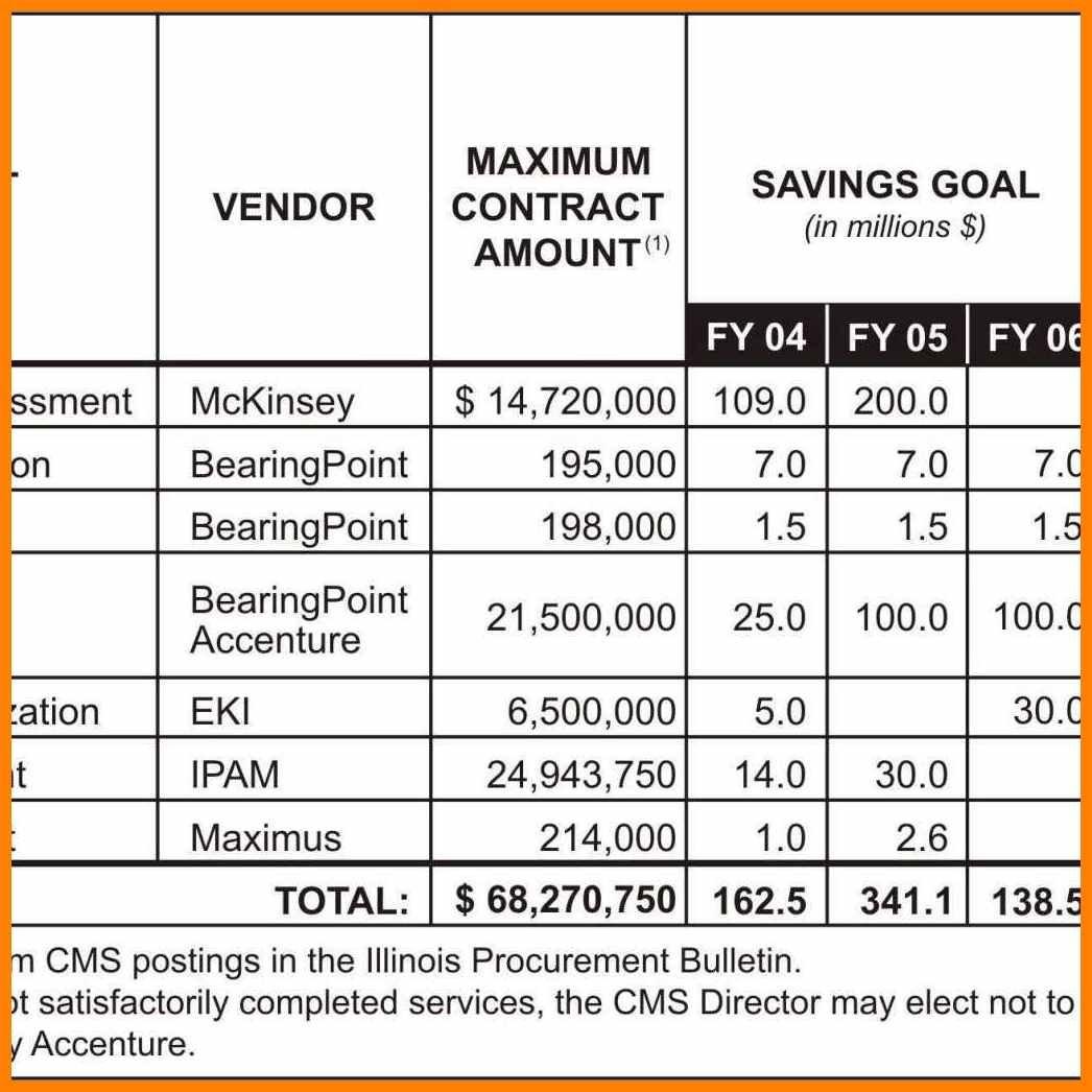 8+ Procurement Tracking Spreadsheet | Credit Spreadsheet In Procurement Savings Spreadsheet