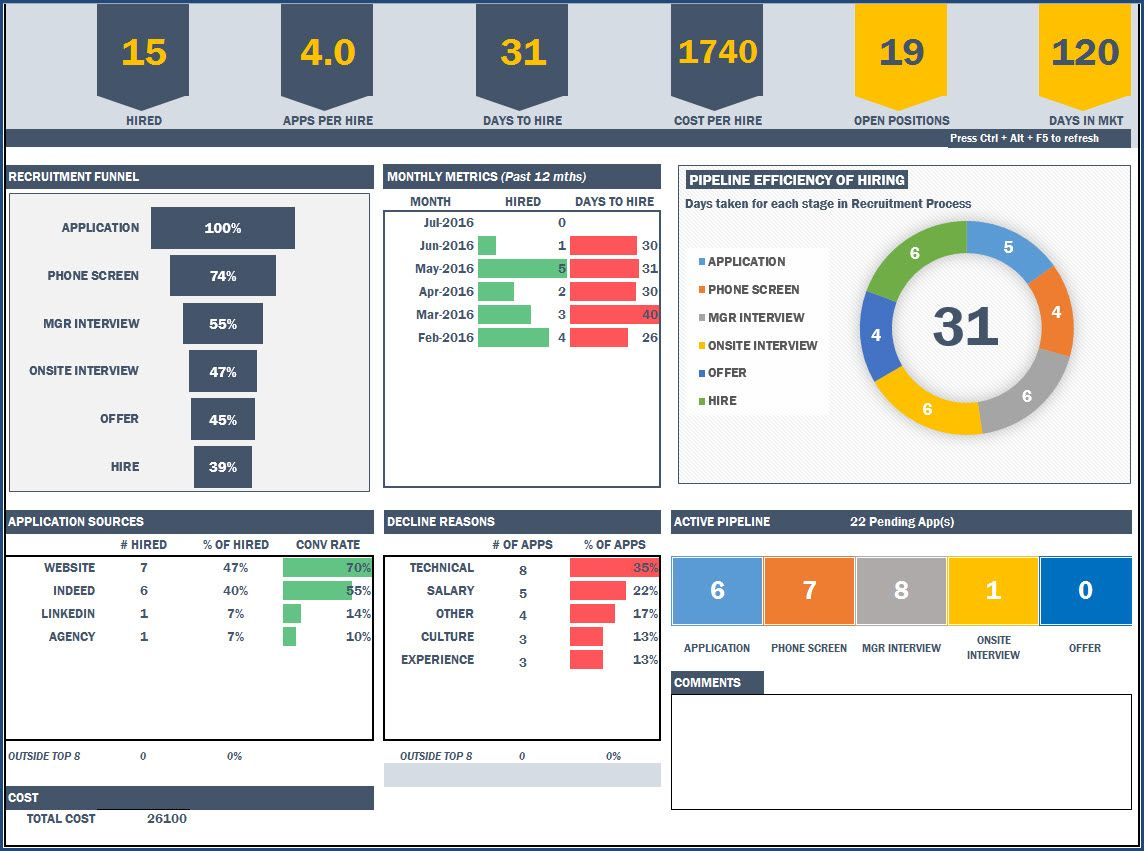 Blank Kpi Dashboard Excel Template Free Download And Kpi Dashboard Excel Template Free Download Template