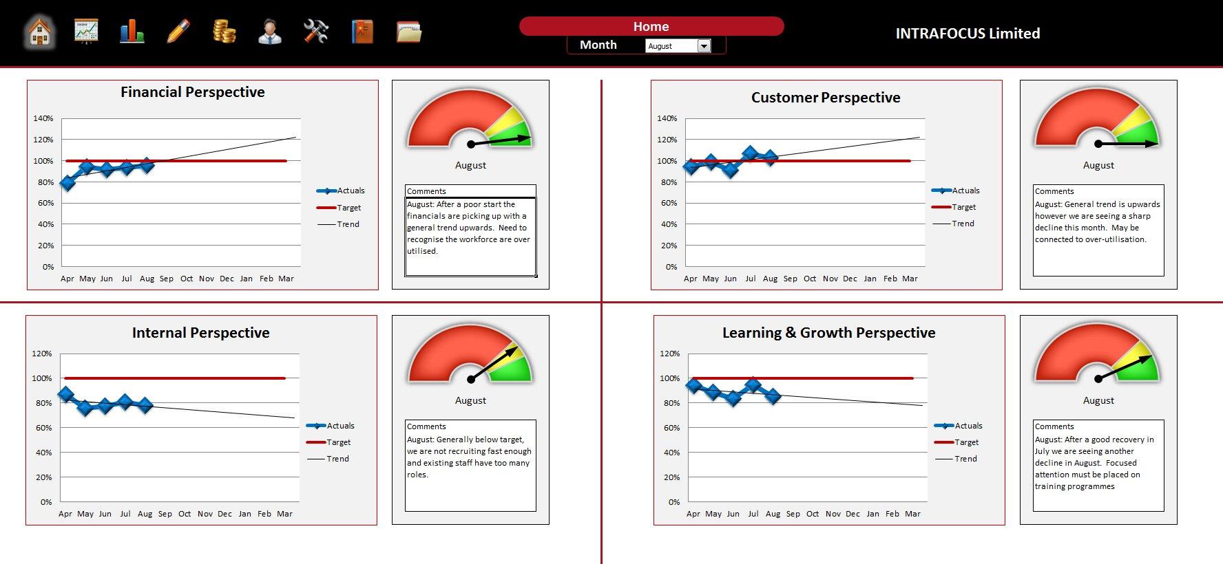 Blank Kpi Scorecard Template Excel With Kpi Scorecard Template Excel In Workshhet