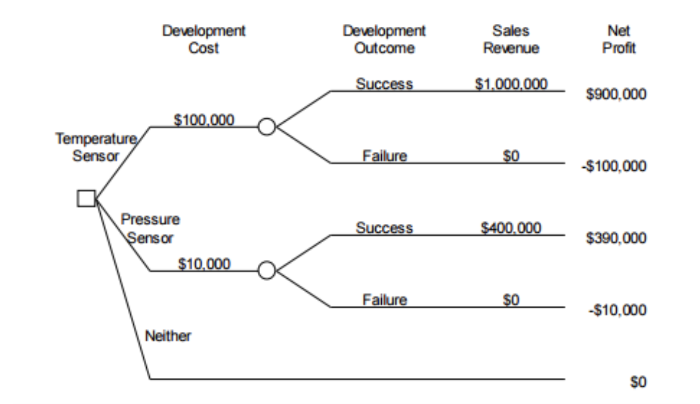 Documents Of Decision Tree Template Excel Within Decision Tree Template Excel Example