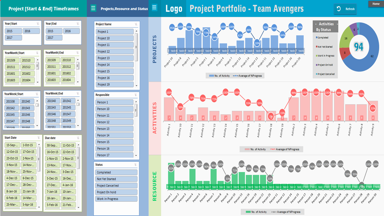Documents Of Multiple Project Dashboard Template Excel With Multiple Project Dashboard Template Excel For Google Sheet