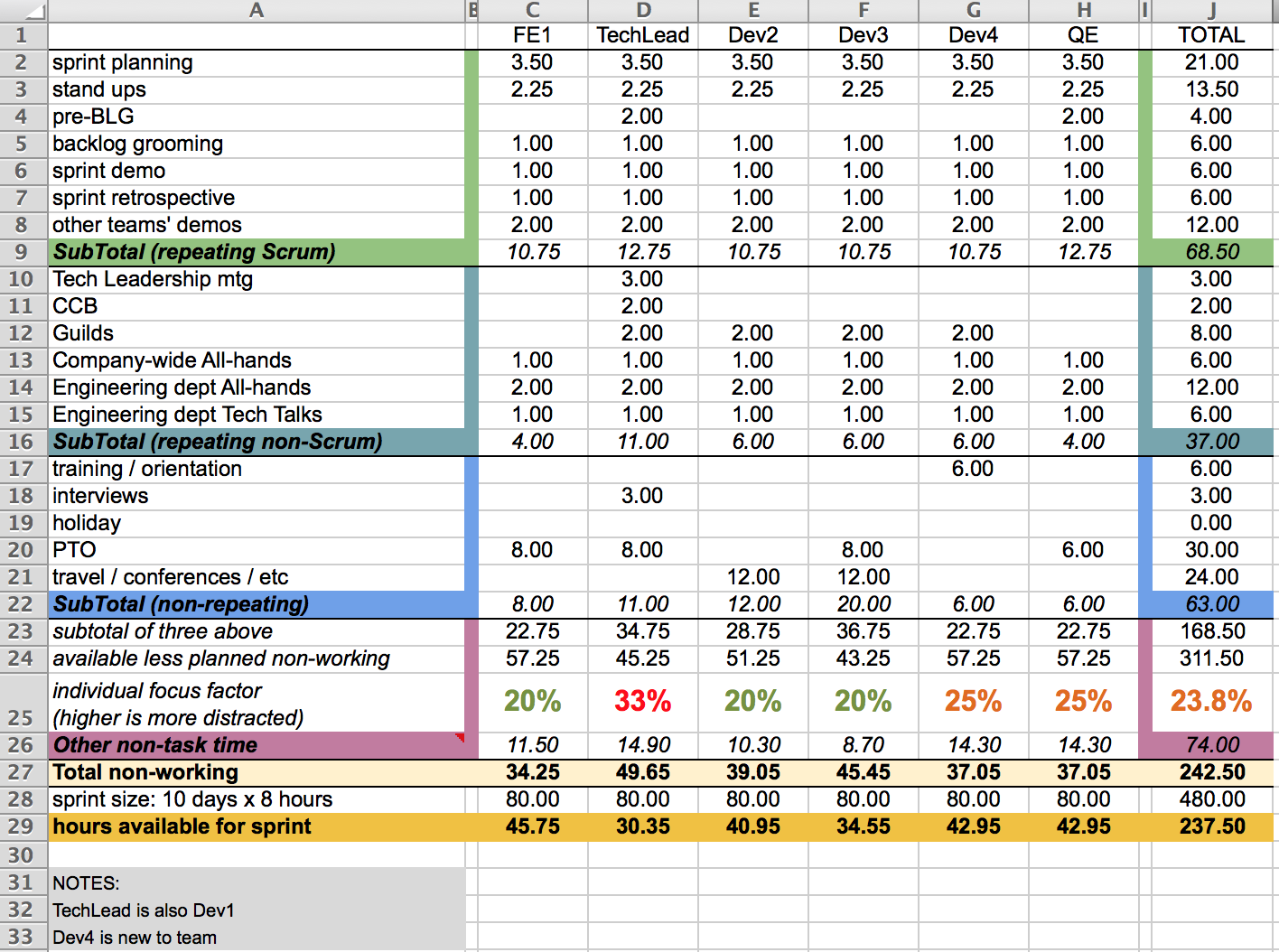 Documents Of Team Capacity Planning Excel Template Throughout Team Capacity Planning Excel Template For Google Spreadsheet