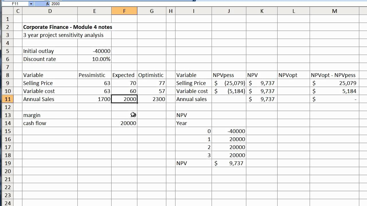 Download Npv Sensitivity Analysis Excel Template In Npv Sensitivity Analysis Excel Template Free Download