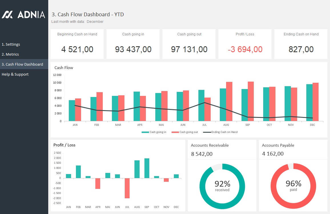 Example Of Cash Flow Dashboard Excel Template Throughout Cash Flow Dashboard Excel Template For Google Spreadsheet