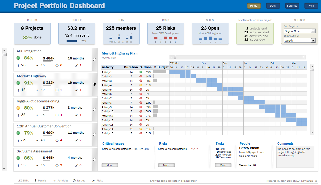 Example Of Multiple Project Dashboard Template Excel With Multiple Project Dashboard Template Excel Download
