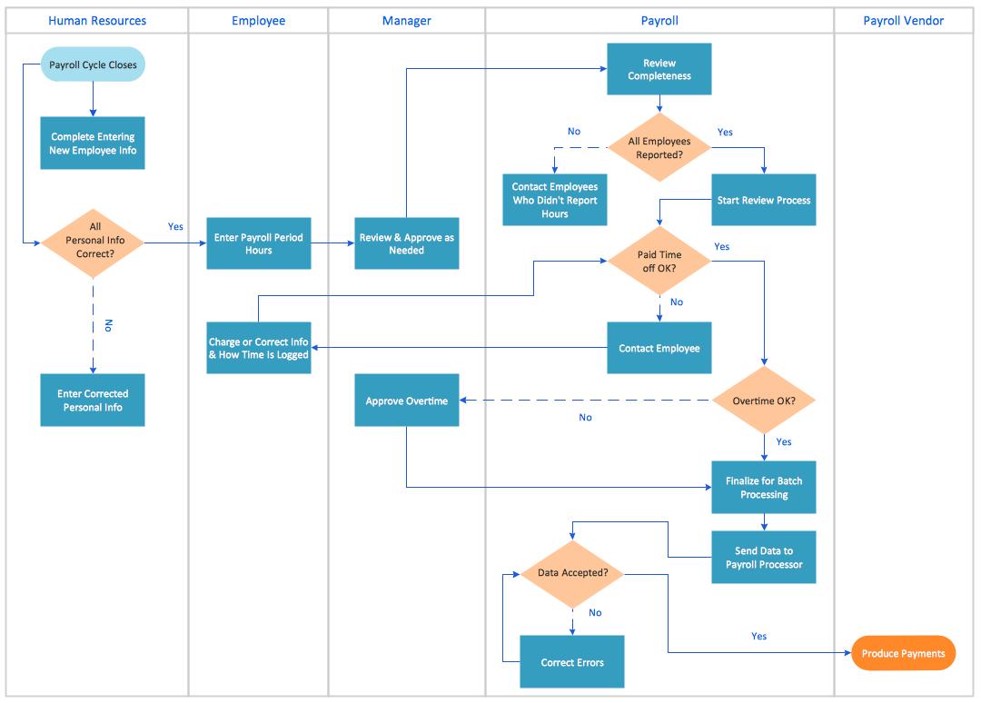 Example Of Swim Lane Process Map Template Excel Throughout Swim Lane Process Map Template Excel Free Download