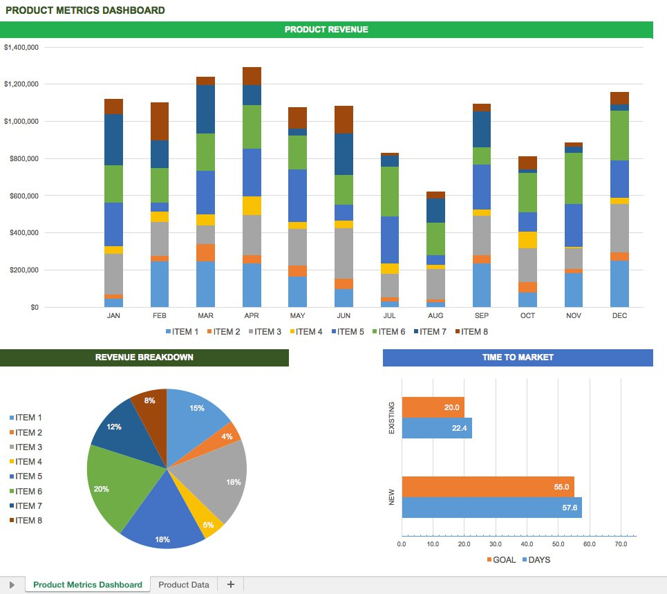 Examples Of Excel Dashboard Templates Intended For Excel Dashboard Templates For Free