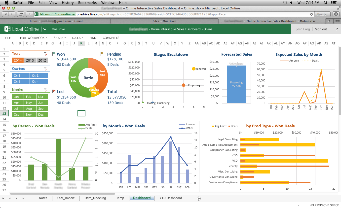 Examples Of Free Excel Sales Dashboard Templates In Free Excel Sales Dashboard Templates For Free