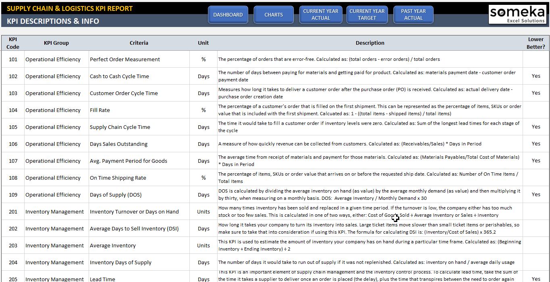 Free Warehouse Metrics Excel Templates In Warehouse Metrics Excel Templates Samples