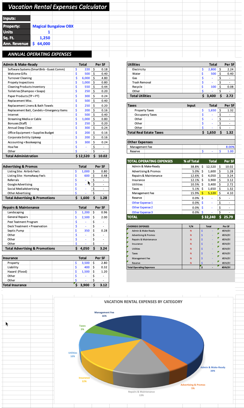 Letter of Vacation Rental Spreadsheet to Vacation Rental Spreadsheet for Google Sheet