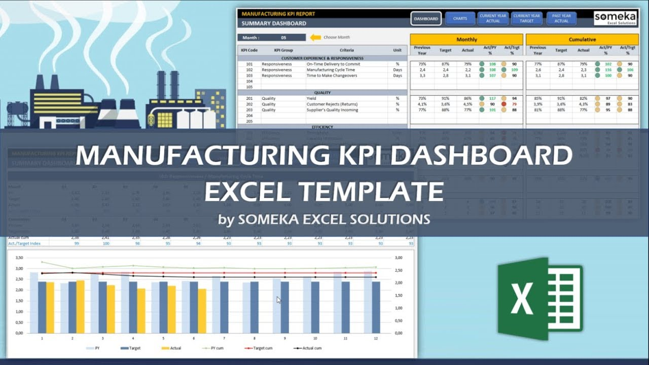 Letters Of Excel Manufacturing Dashboard Templates In Excel Manufacturing Dashboard Templates For Free
