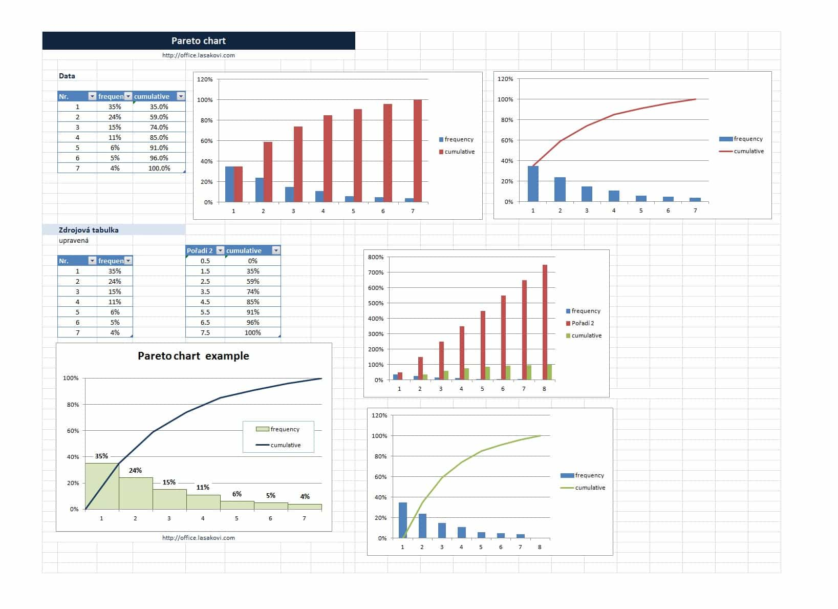Letters Of Pareto Chart Excel Template Inside Pareto Chart Excel Template Document