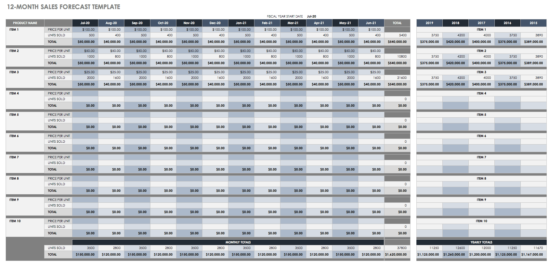 Letters Of Sales Forecast Excel Template With Sales Forecast Excel Template Free Download