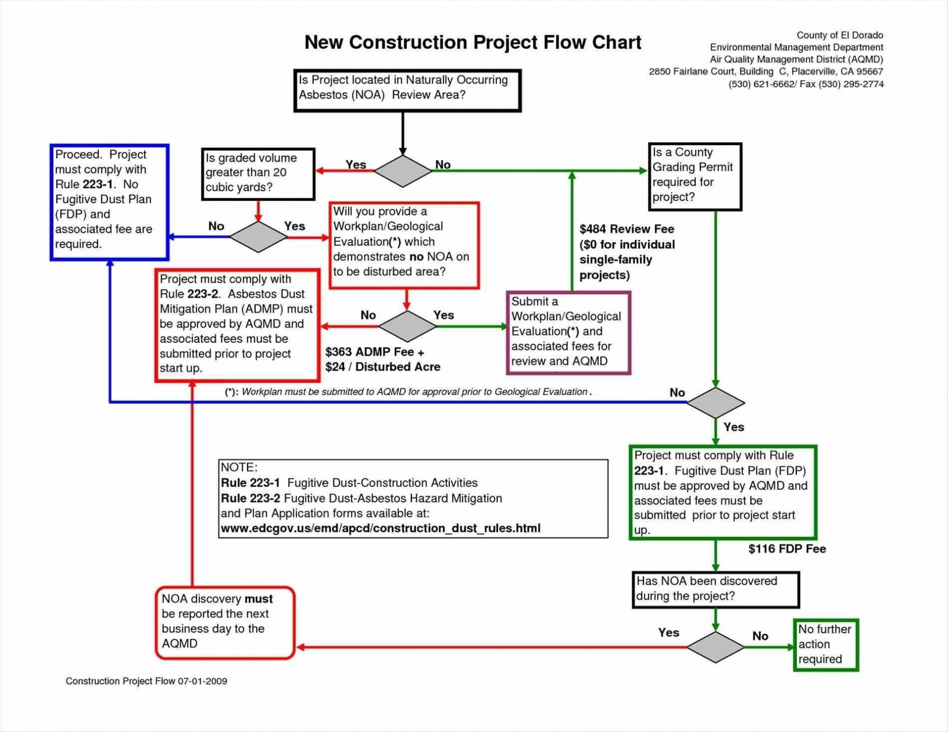 Letters Of Work Flow Chart Template Excel Within Work Flow Chart Template Excel For Google Sheet