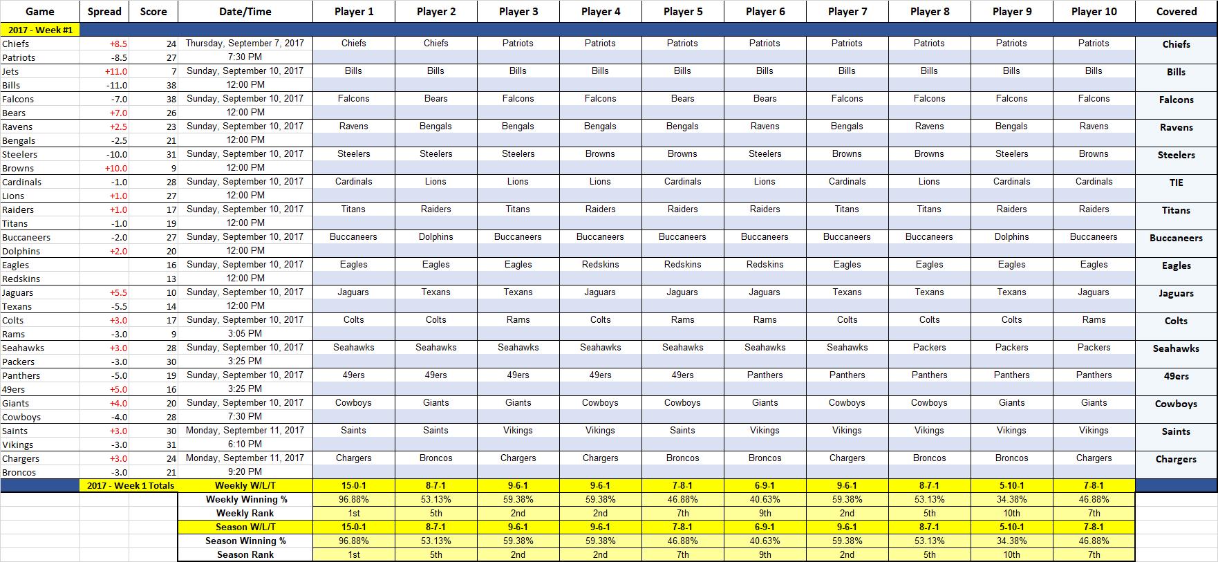 Personal 2017 Nfl Weekly Schedule Excel Spreadsheet Throughout 2017 Nfl Weekly Schedule Excel Spreadsheet Free Download