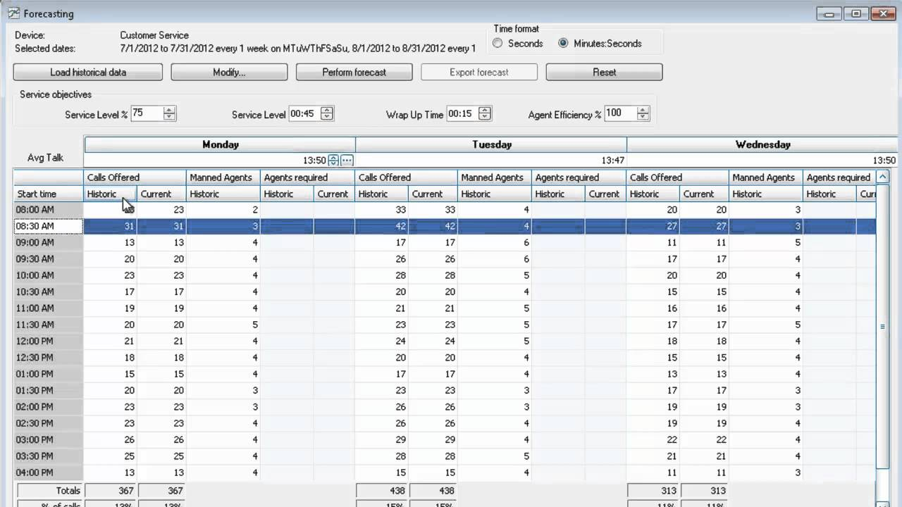 Personal Call Volume Forecasting Excel Template With Call Volume Forecasting Excel Template Sample
