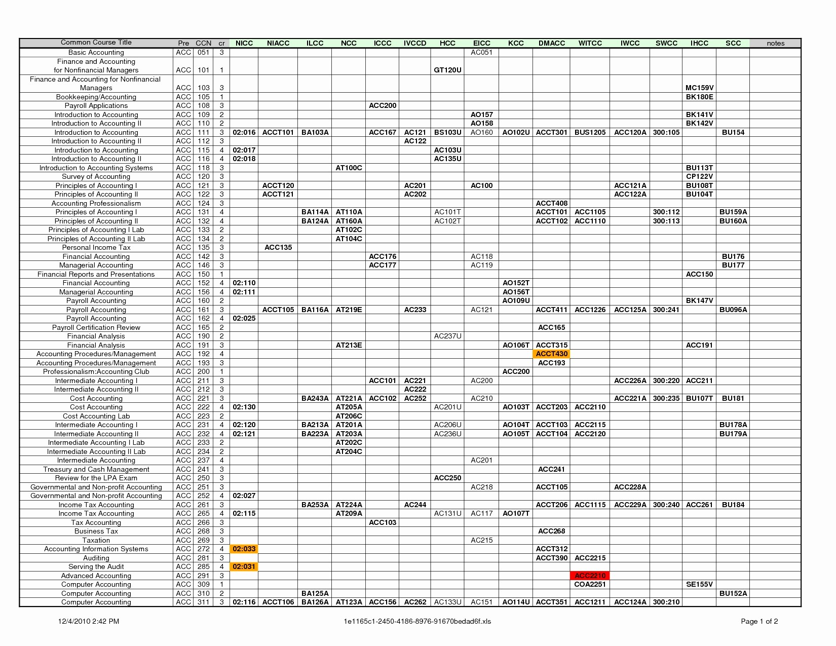 Personal Chart Of Accounts Template Excel To Chart Of Accounts Template Excel For Free