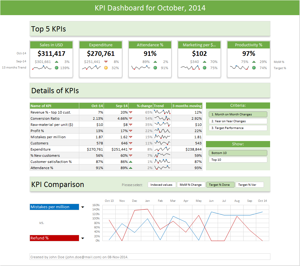 Personal Excel 2013 Dashboard Templates With Excel 2013 Dashboard Templates Format
