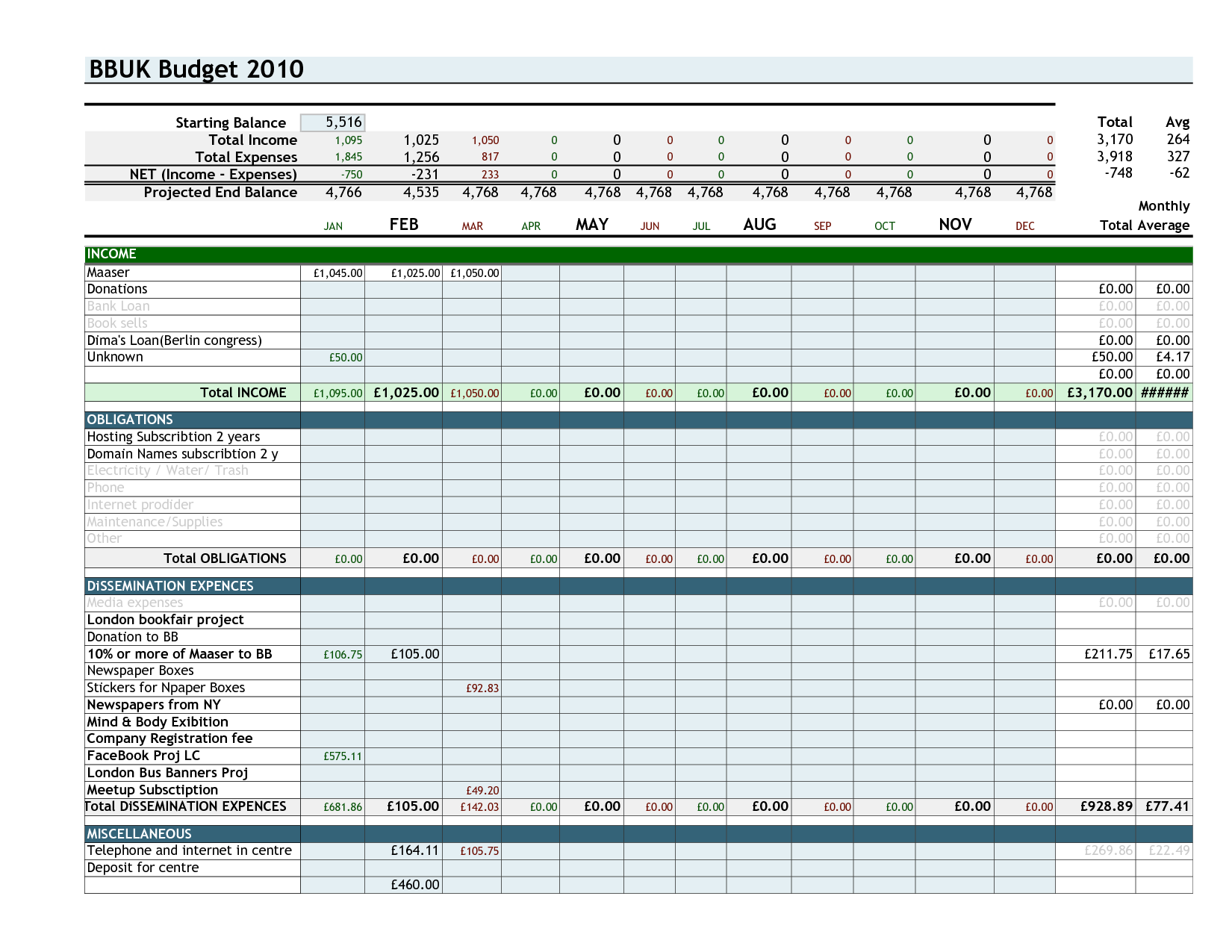 Personal Monthly Budget Excel Spreadsheet Template In Monthly Budget Excel Spreadsheet Template Example