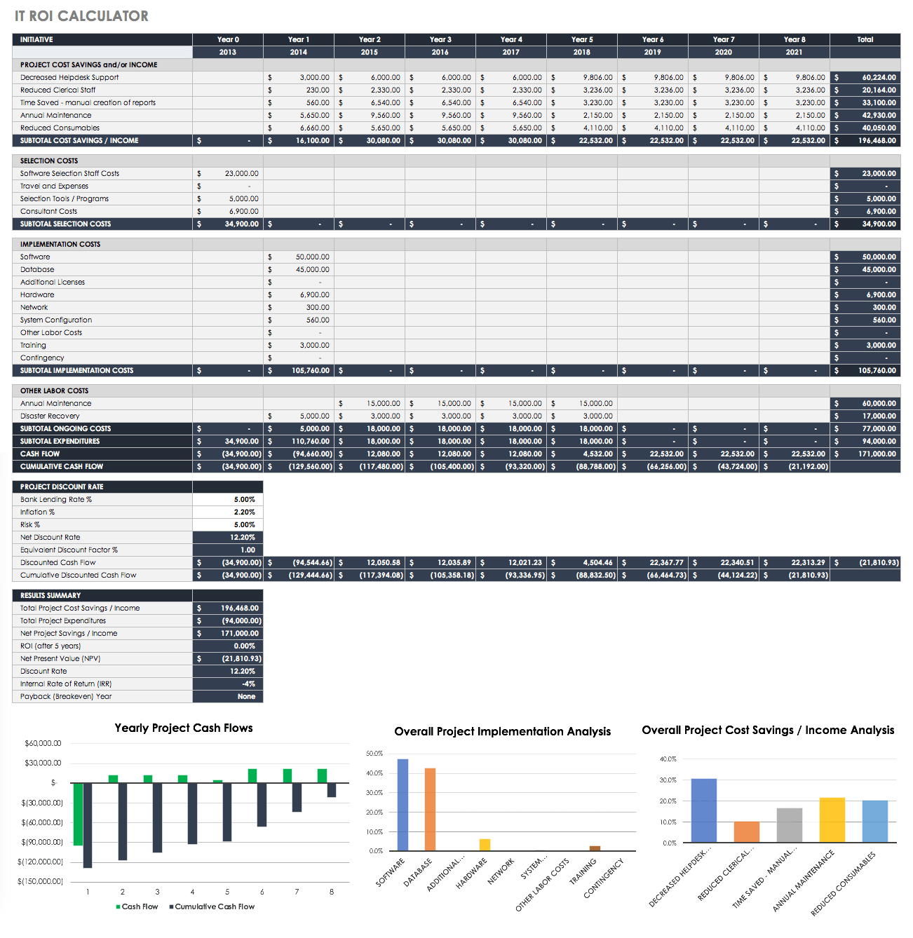Personal Roi Calculator Excel Template For Roi Calculator Excel Template Sample