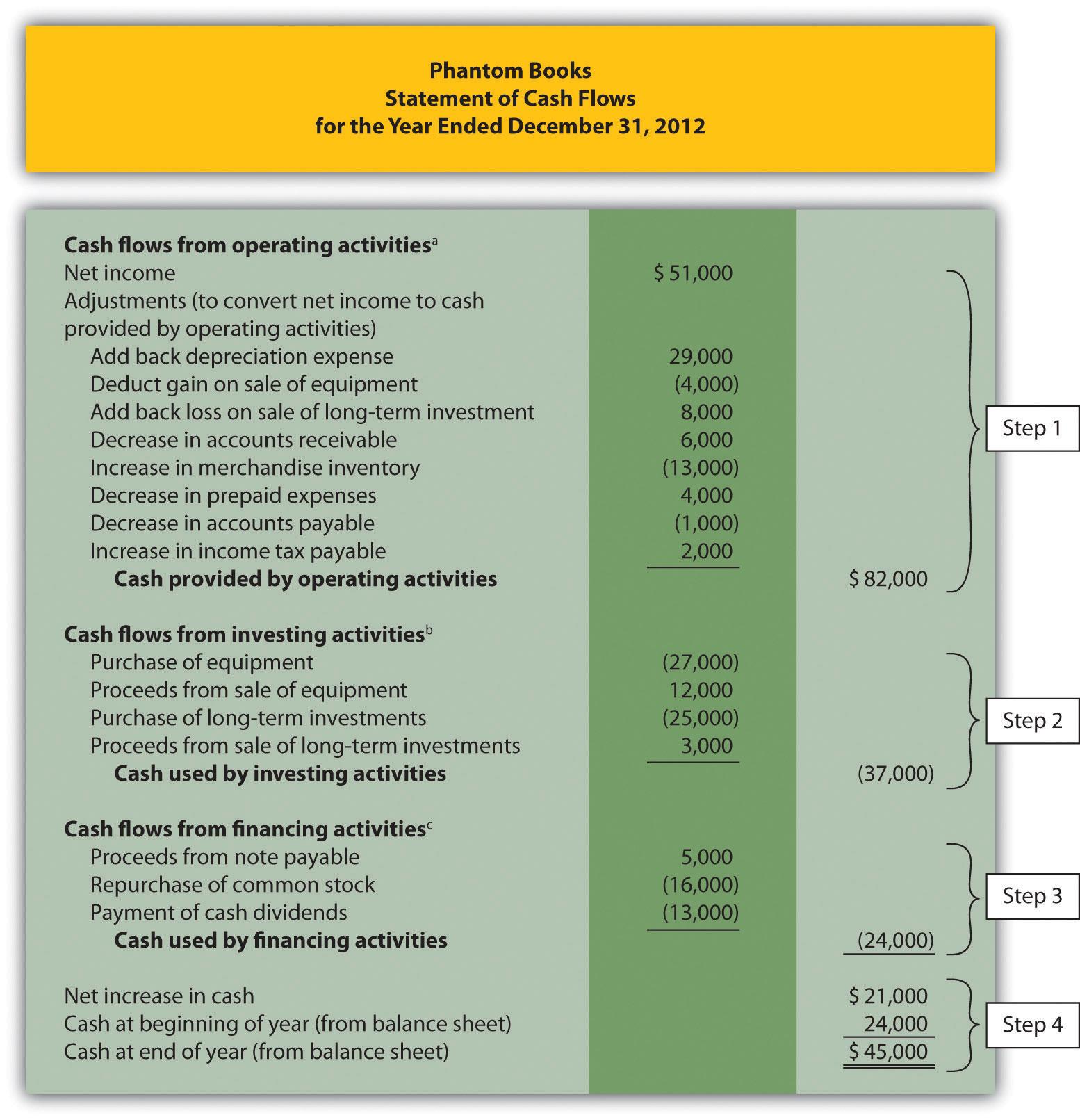 Printable Cash Flow Statement Template Indirect Method Excel With Cash Flow Statement Template Indirect Method Excel Sample
