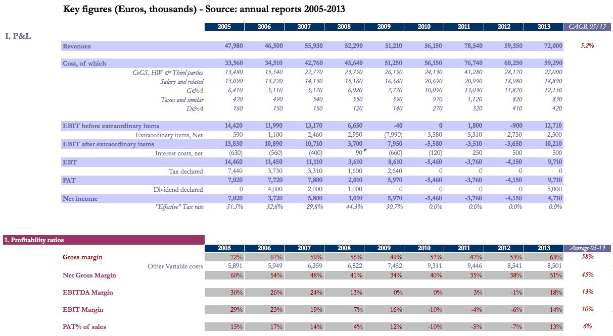 Printable Financial Ratios Excel Spreadsheet With Financial Ratios Excel Spreadsheet Examples