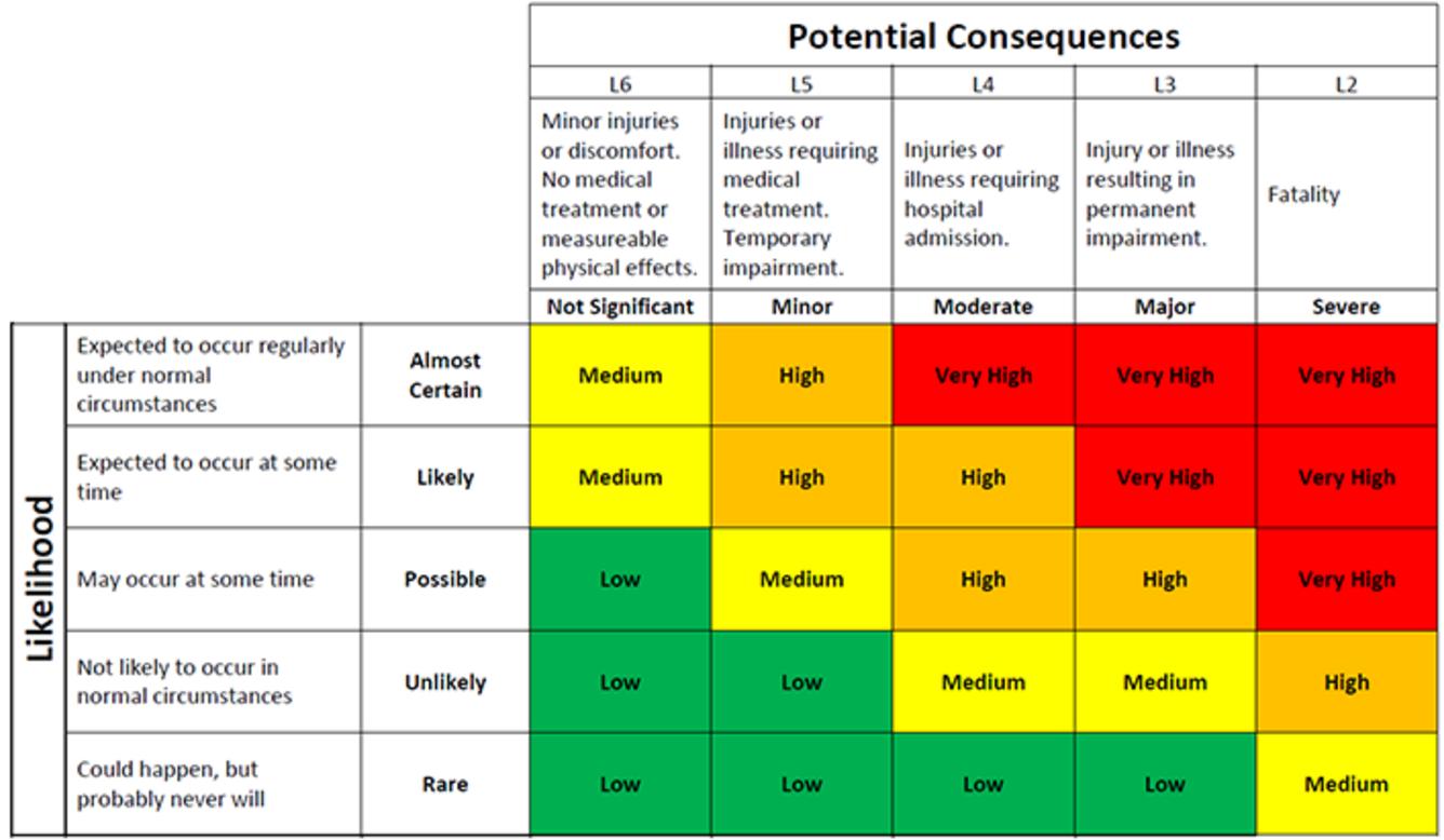 Printable Risk Probability And Impact Matrix Template Excel And Risk Probability And Impact Matrix Template Excel Form
