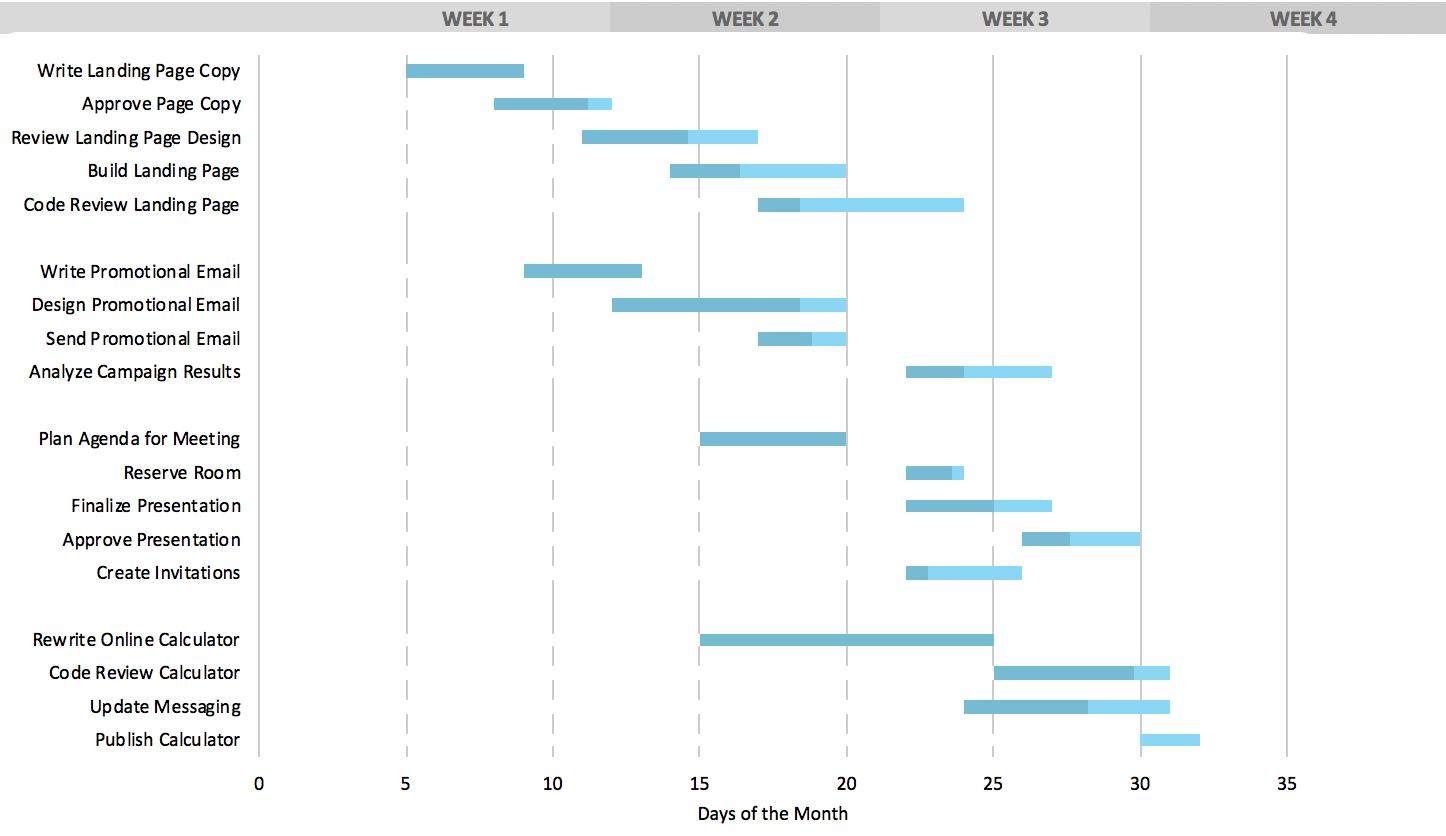 Sample Of Gantt Chart Example Excel Intended For Gantt Chart Example Excel Template