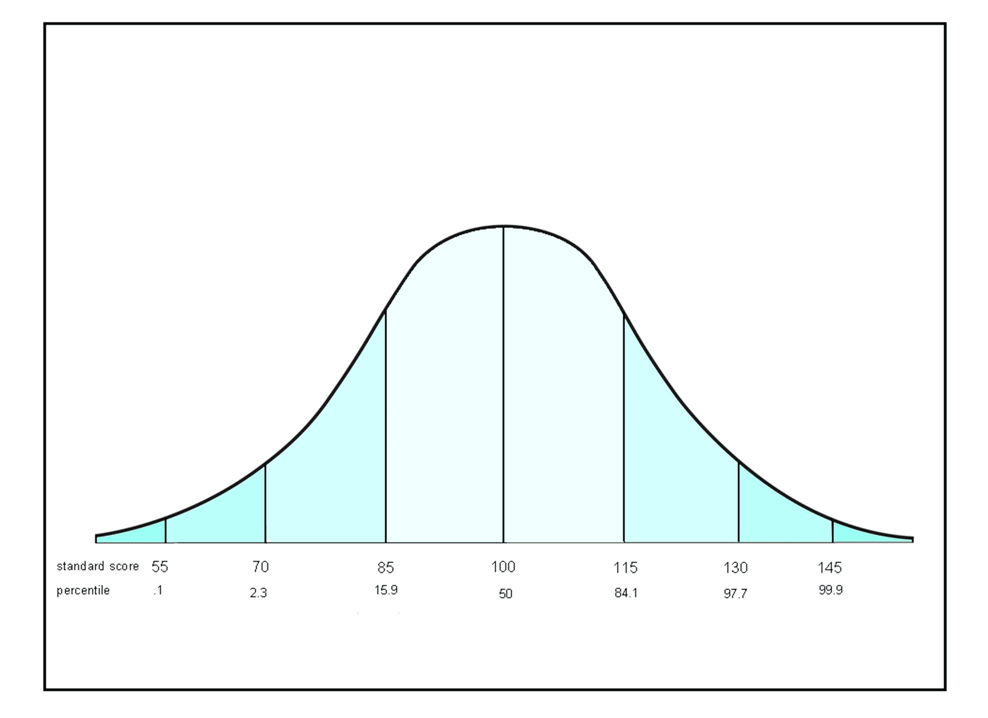 Sample Of Normal Distribution Curve Excel Template For Normal Distribution Curve Excel Template In Spreadsheet