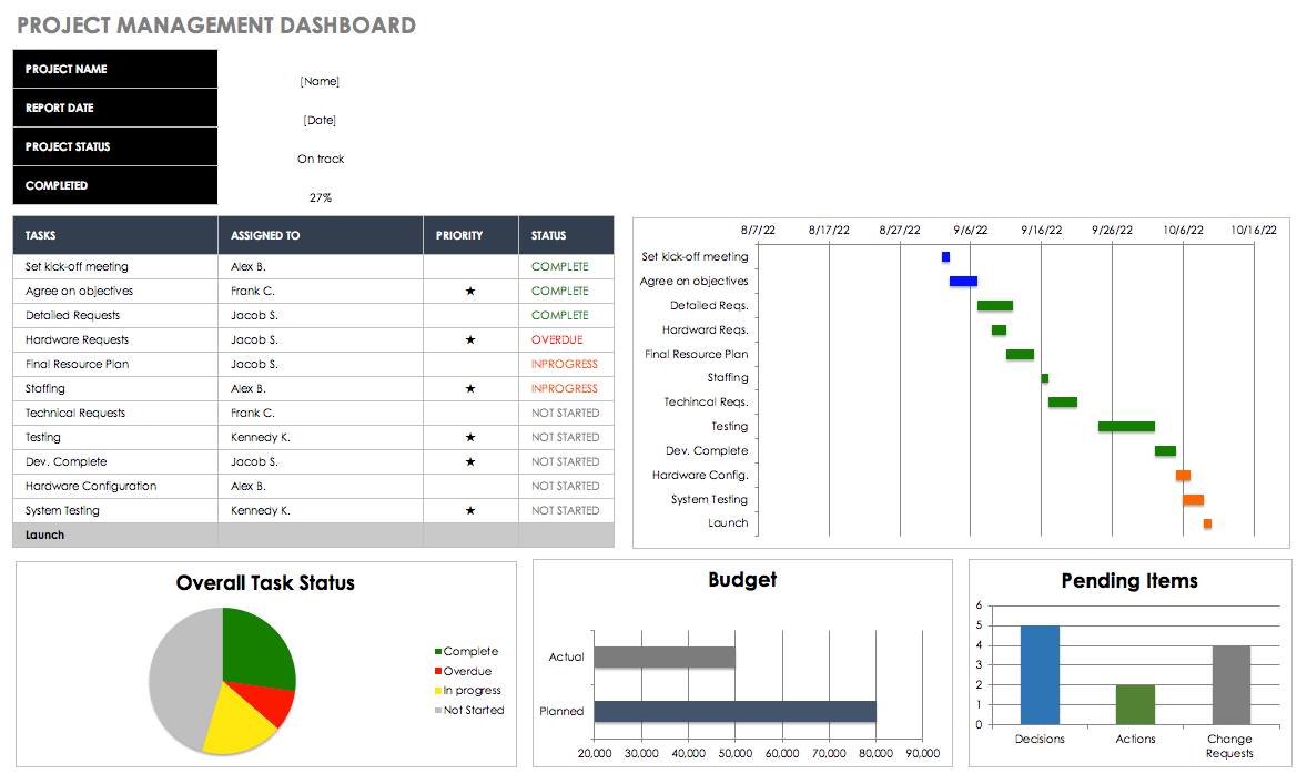 Sample Of Project Management Dashboard Excel Template Free Download To Project Management Dashboard Excel Template Free Download Xls