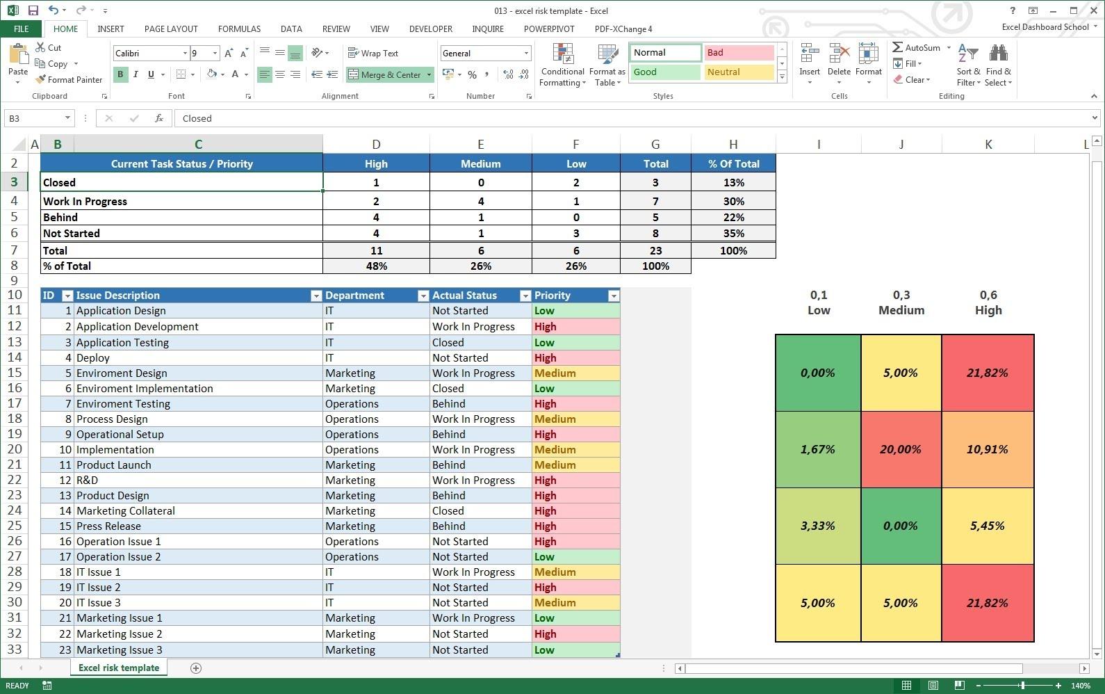 Sample Of Risk Management Dashboard Template Excel And Risk Management Dashboard Template Excel Download