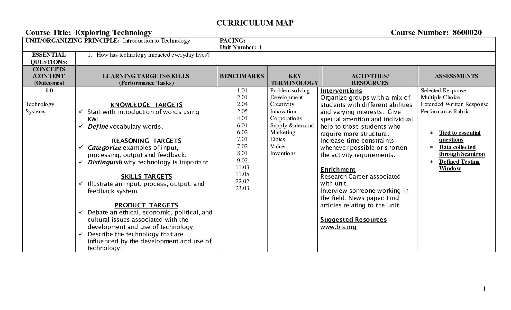 Samples Of Excel Curriculum Template Intended For Excel Curriculum Template Format