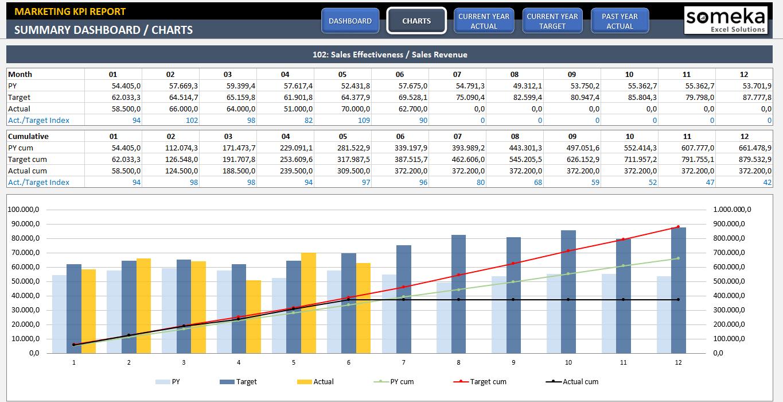 Samples Of Kpi Dashboard Excel Template Inside Kpi Dashboard Excel Template Form