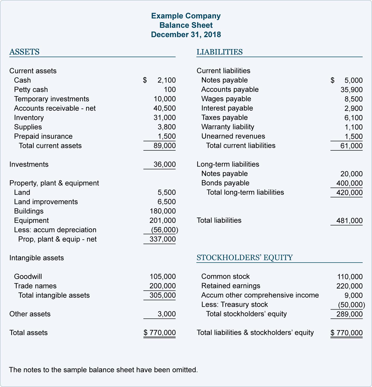 Samples Of Sample Balance Sheet Excel Intended For Sample Balance Sheet Excel Free Download