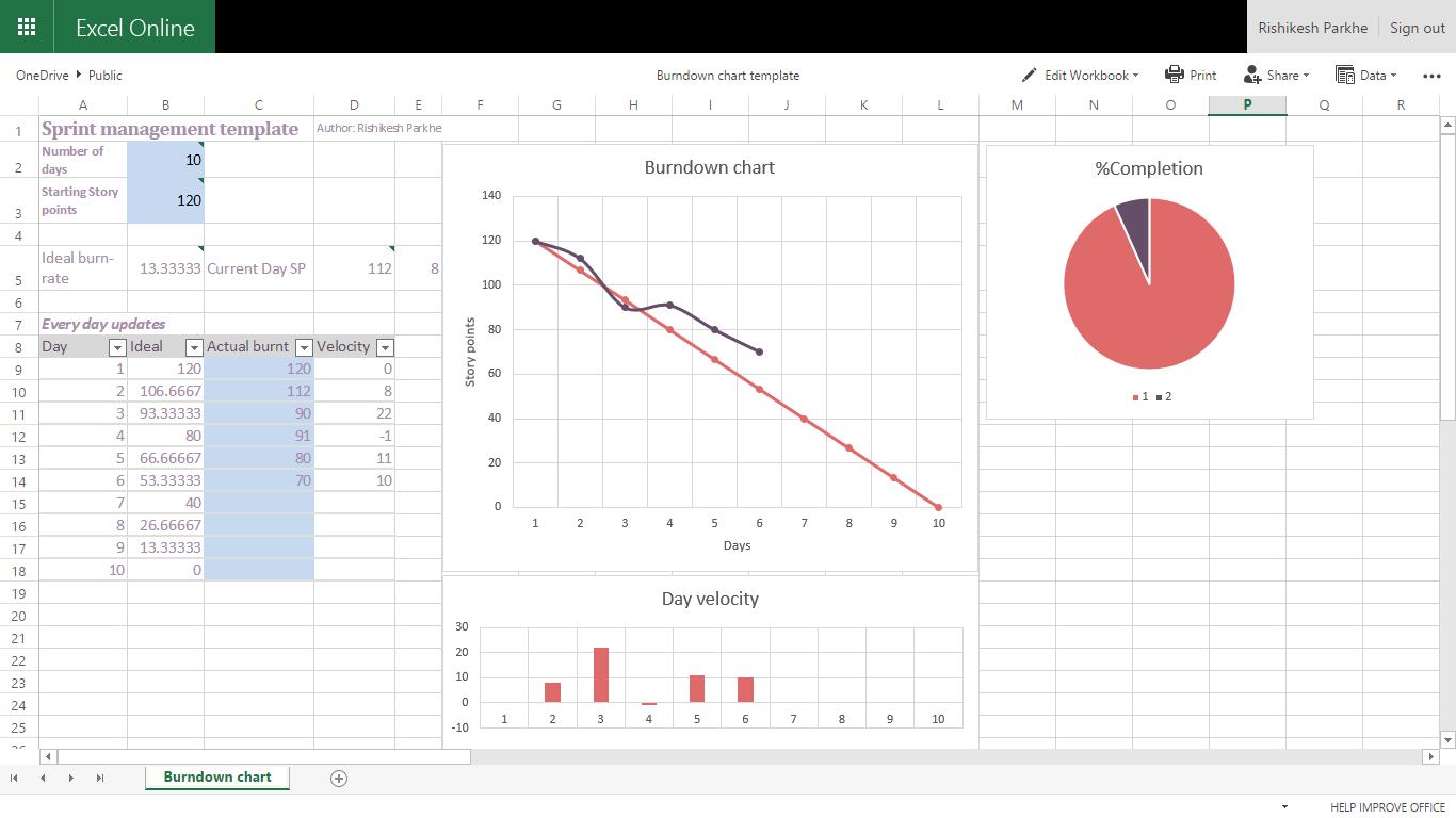 Samples Of Simple Burndown Chart Excel Template And Simple Burndown Chart Excel Template Letters