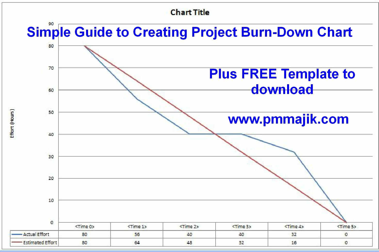 Samples Of Simple Burndown Chart Excel Template Inside Simple Burndown Chart Excel Template Letter