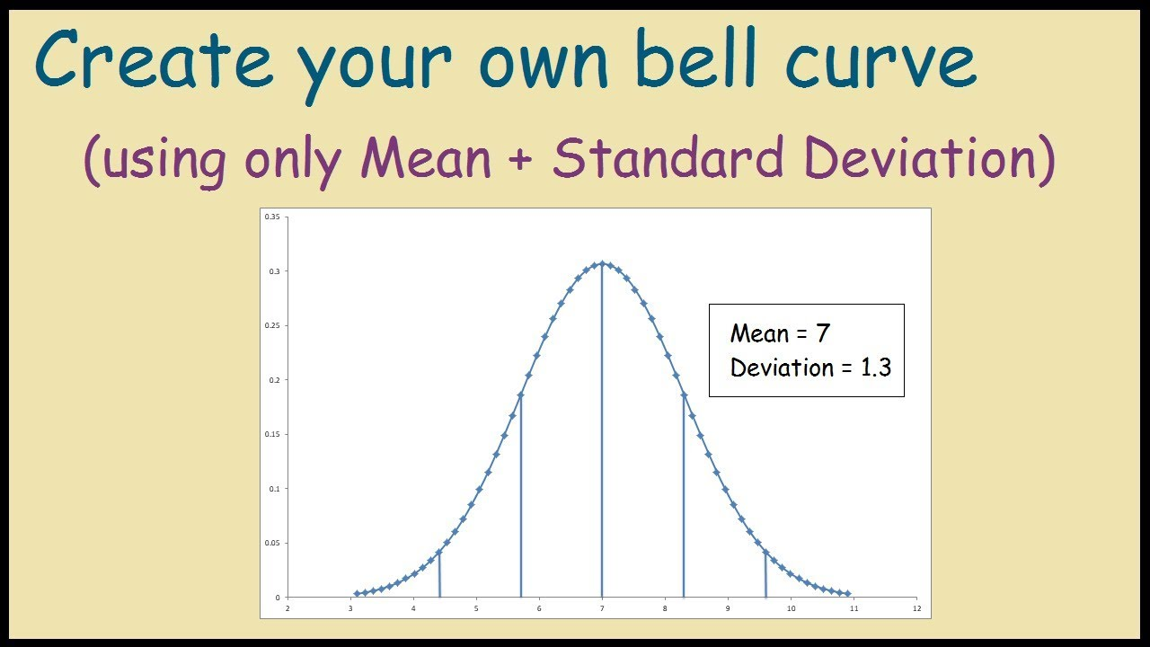 Simple Bell Curve Excel Template Throughout Bell Curve Excel Template Document
