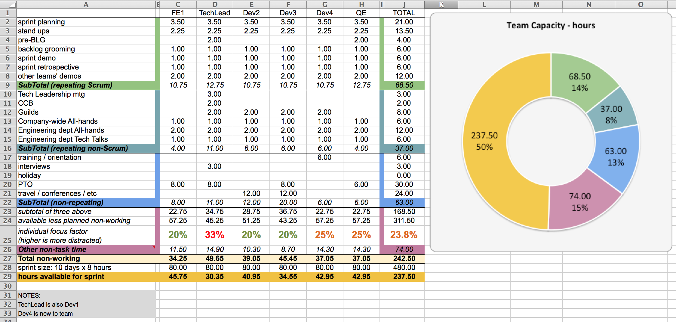 Simple Excel Employee Capacity Planning Template Throughout Excel Employee Capacity Planning Template Example