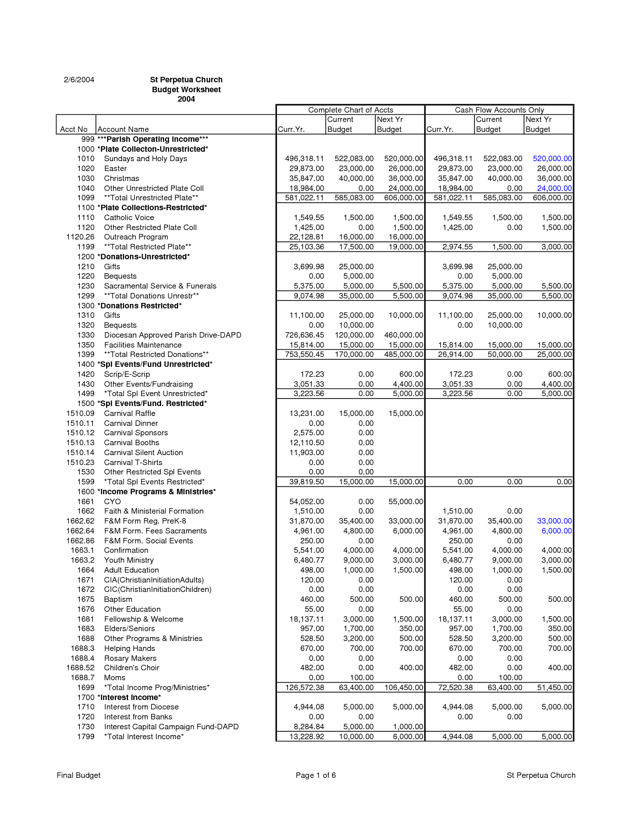 Template For Sample Church Budget Spreadsheet And Sample Church Budget Spreadsheet Letters