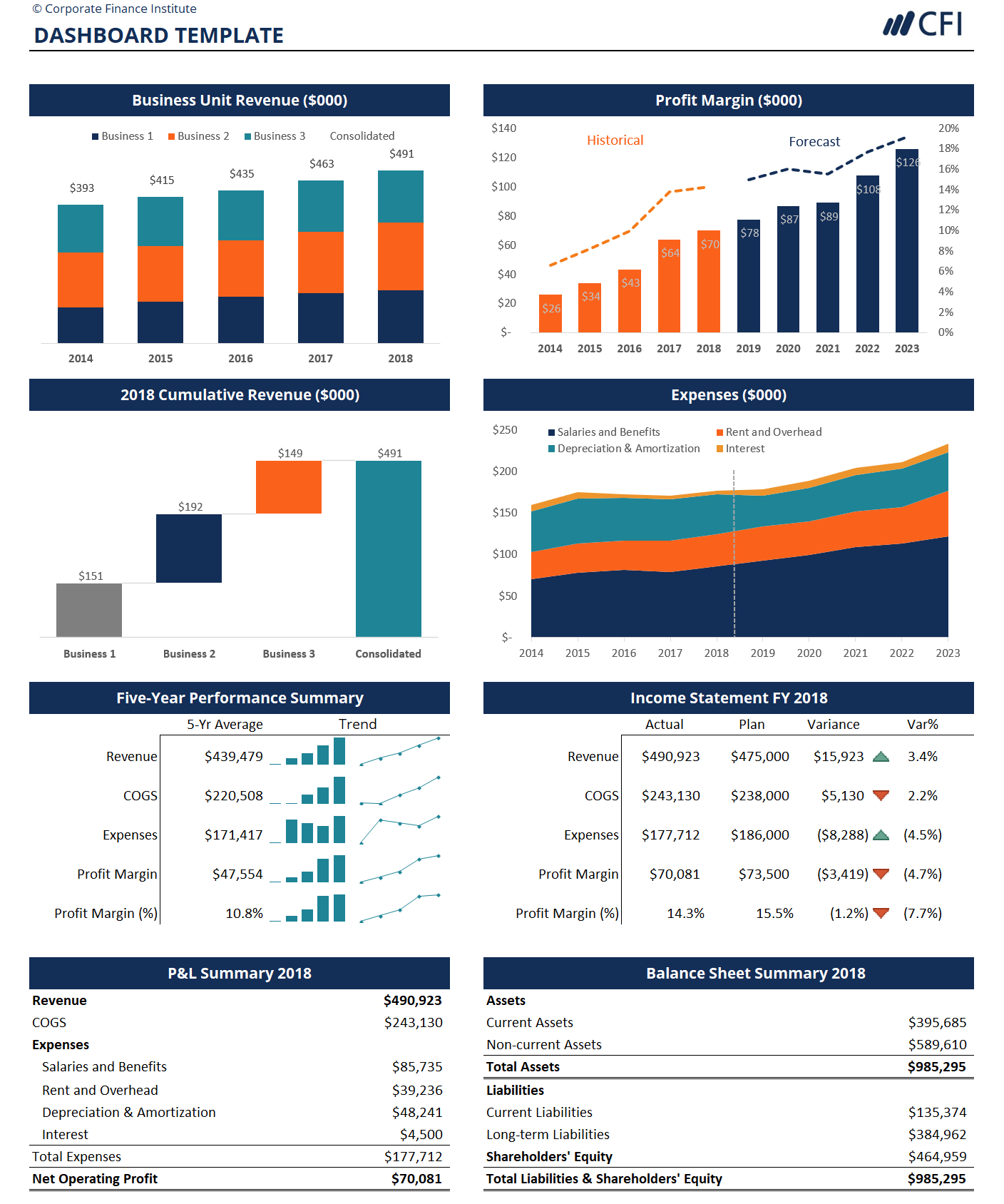 Templates For Advanced Excel Dashboard Examples With Advanced Excel Dashboard Examples Document