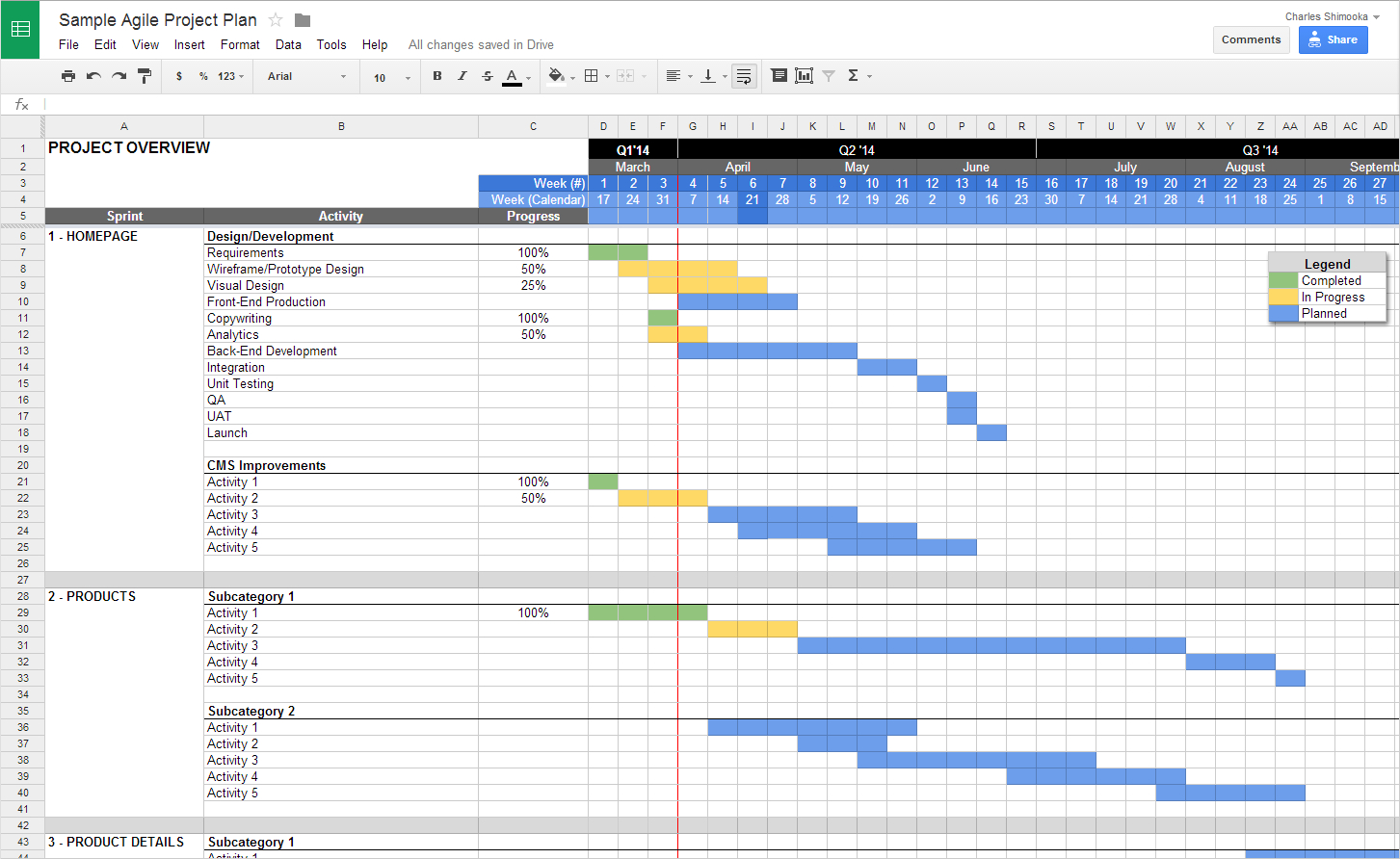 Agile Project Planning With Google Docs | Project Management ... As Well As Google Spreadsheet Project Management Template