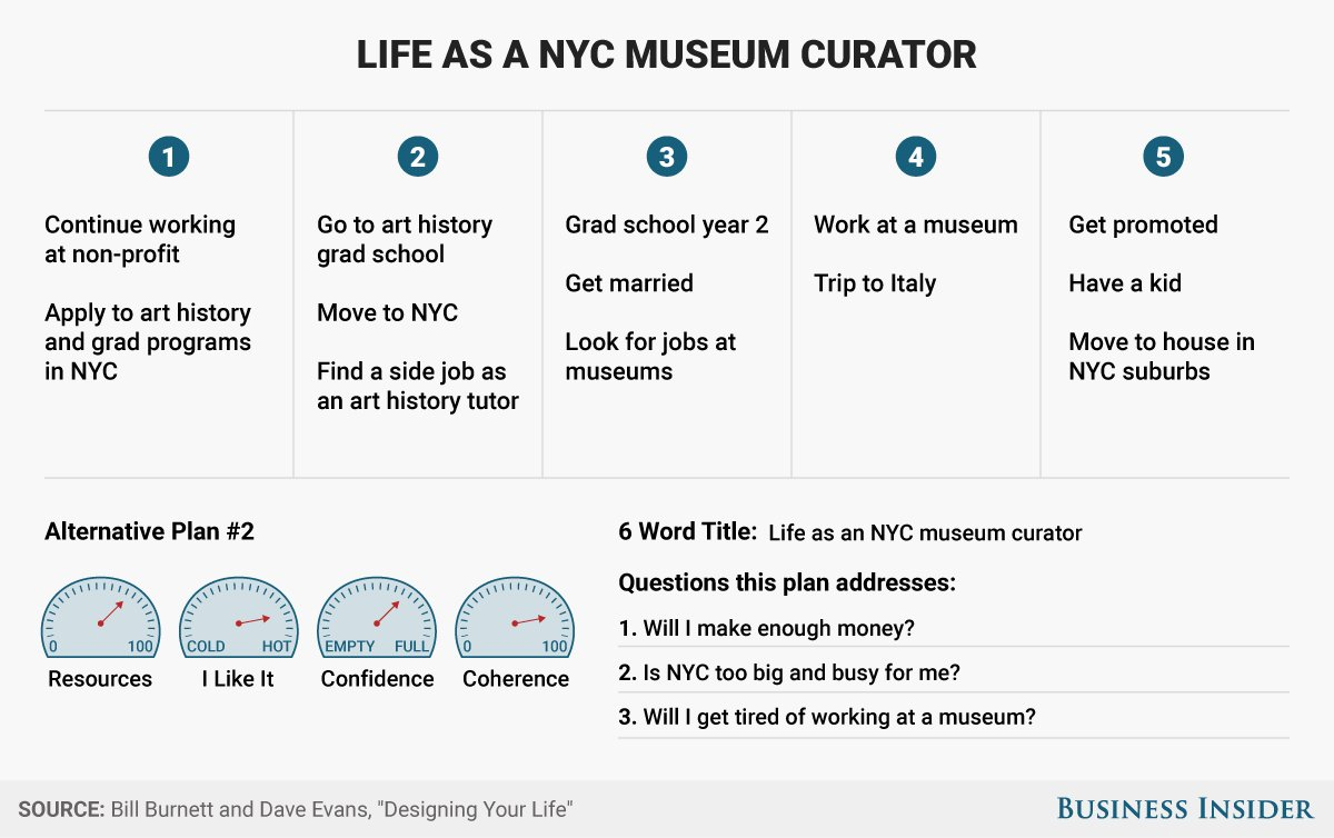 An Exercise Stanford Professors Developed To Map Out How Your Life With Designing Your Life Worksheets