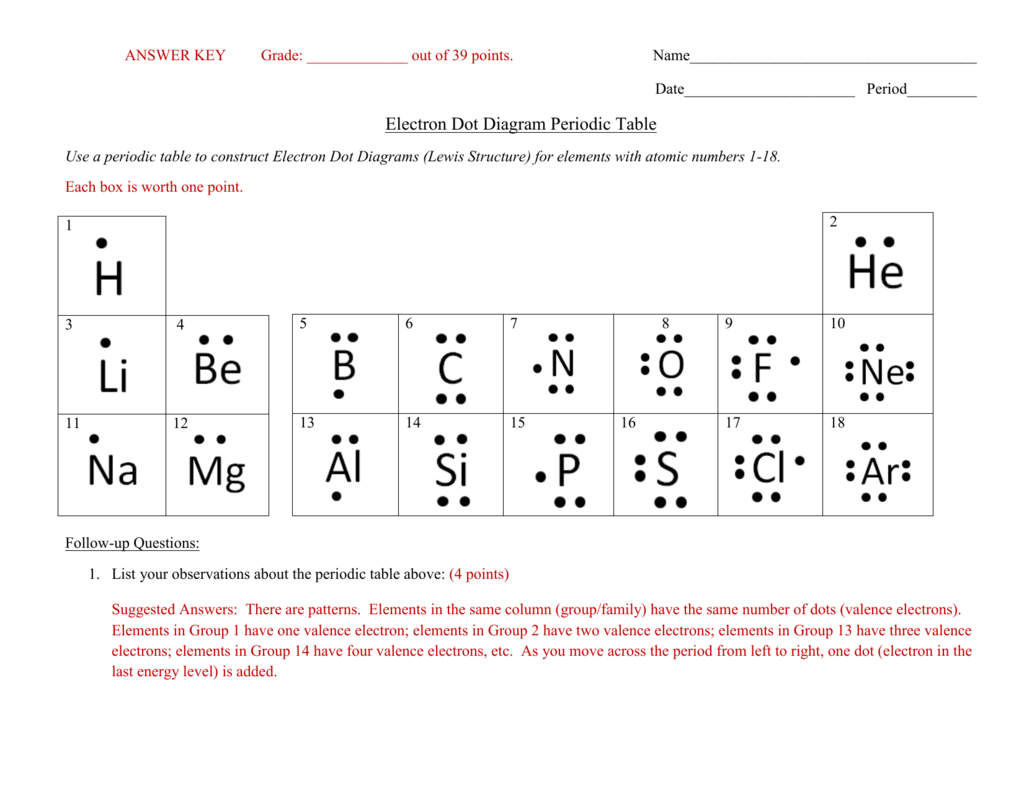 Answer Keyelectron Dot Diagram Periodic Table Along With Lewis Dot Diagram Worksheet Answers