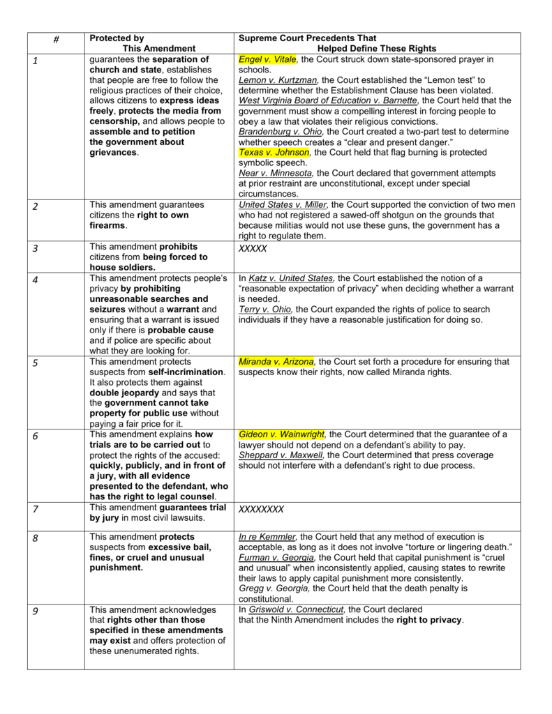 Bill Of Rights Chart With Cases Ch 5 For Bill Of Rights Worksheet Answer Key