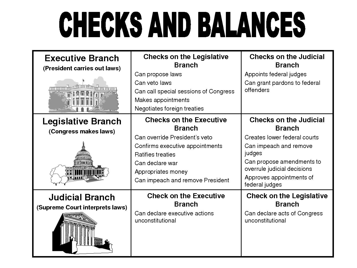 Branches Of Government Worksheet 2018 Debt Snowball Worksheet Along With Branches Of Government Worksheet Pdf